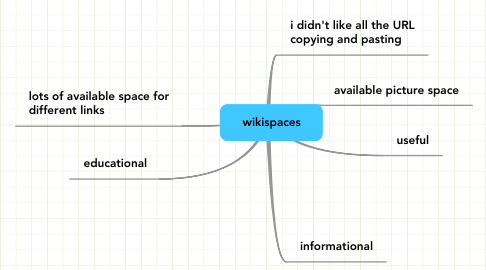 Mind Map: wikispaces