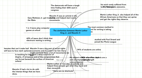 Mind Map: The similarities between Martin Luther King Jr. and Macolm X