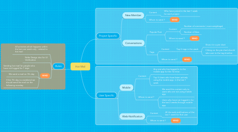 Mind Map: Hot Mail