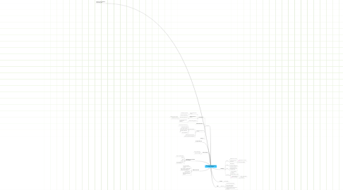 Mind Map: Redefining The Business Of IT At Harley-Davidson