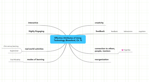 Mind Map: Effective Attributes of Using
