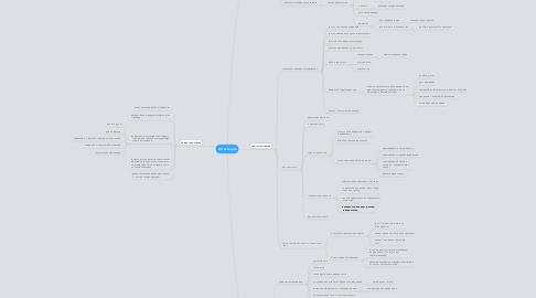 Mind Map: Аттестация
