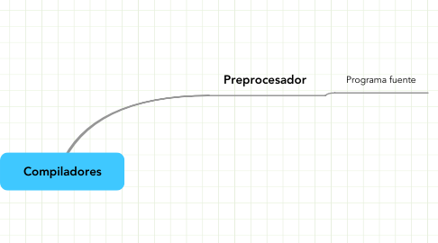 Mind Map: Compiladores
