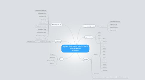 Mind Map: Agentes microbianos, fisico-quimicos transmitidos por alimentos