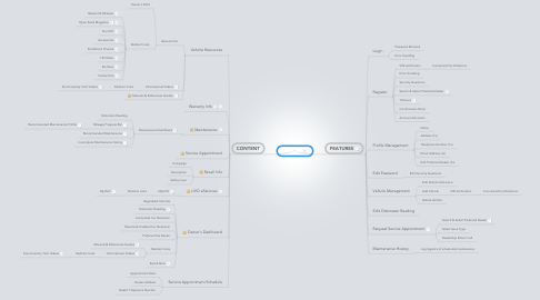 Mind Map: Site Audit