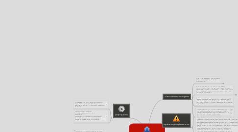 Mind Map: Educação a Distância-ADDIE - Design Instrucional