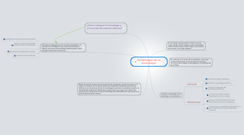 Mind Map: TECNOLOGIA EN LA EDUCACION
