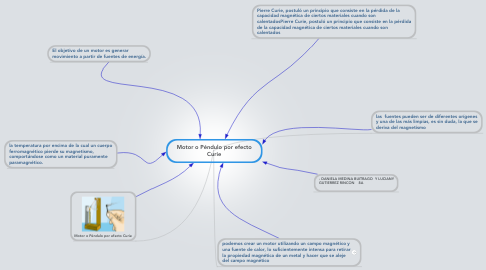 Mind Map: Motor o Péndulo por efecto Curie