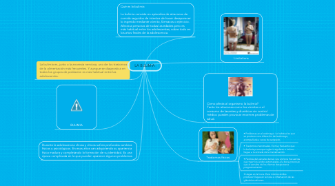 Mind Map: LA BULIMIA