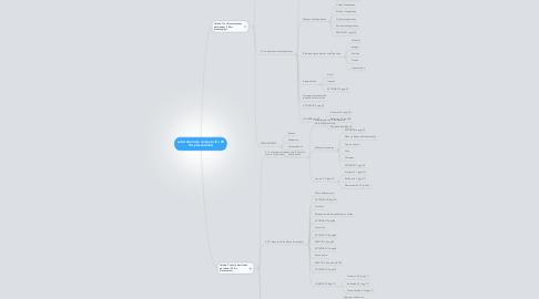Mind Map: Laboratorio de computo III ( 48 Hrs presenciales)