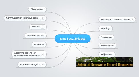 Mind Map: RNR 3002 Syllabus