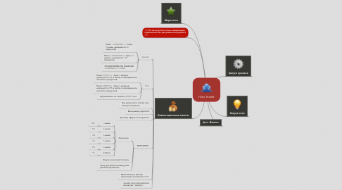 Mind Map: Horc Invest