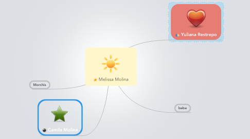 Mind Map: Melissa Molina