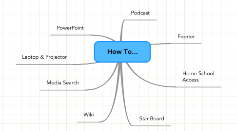 Mind Map: How To...