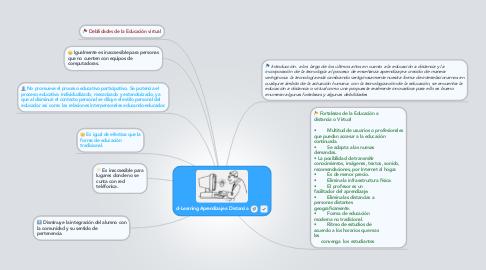 Mind Map: d-Learning Aprendizaje a Distancia