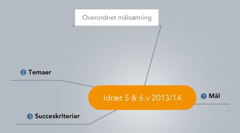Mind Map: Idræt 5 & 6.v 2013/14