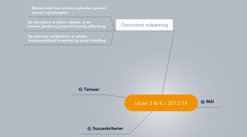 Mind Map: Idræt 3 & 4.v 2013/14
