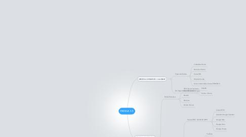 Mind Map: ESCOLA 3.0