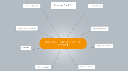 Mind Map: Matematik 3.v Kontext 3a & 3b 2013/14