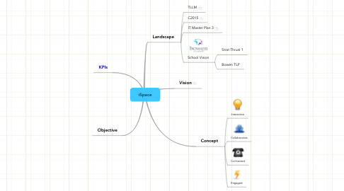 Mind Map: iSpace