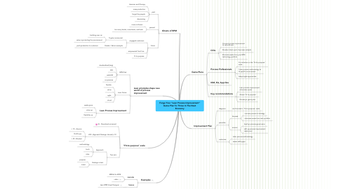 "Mind Map: Forge Your ""Lean Process Improvement""