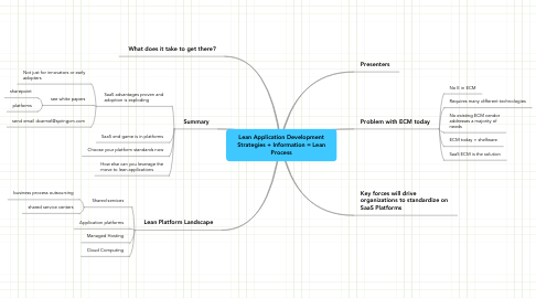 Mind Map: Lean Application Development Strategies + Information = Lean Process