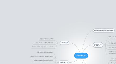 Mind Map: DINAMICAS