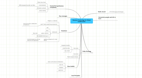 Mind Map: Business Technology for Global Collaboration