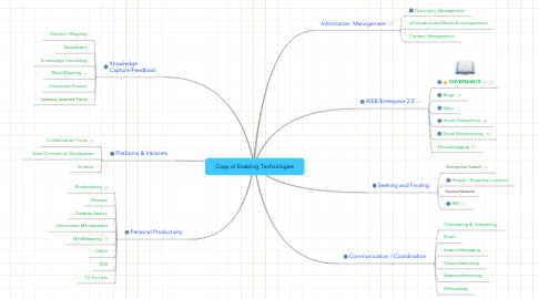 Mind Map: Copy of Enabling Technologies