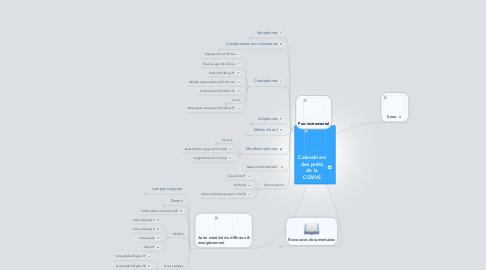 Mind Map: Calendriers des prêts de la CCMVS