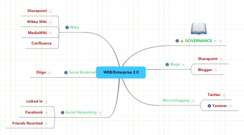 Mind Map: WEB/Enterprise 2.0