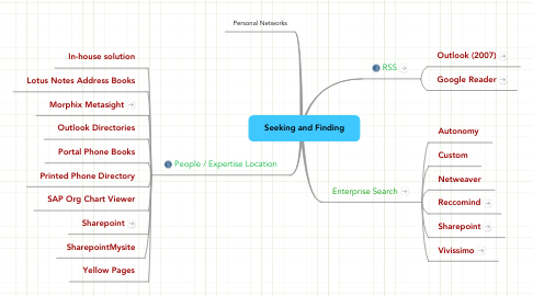 Mind Map: Seeking and Finding