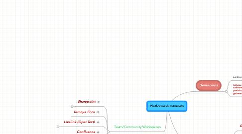 Mind Map: Platforms & Intranets