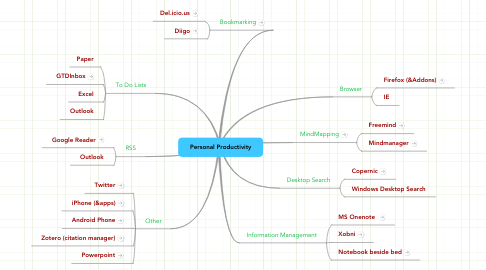 Mind Map: Personal Productivity