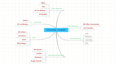 Mind Map: Communication / Coordination