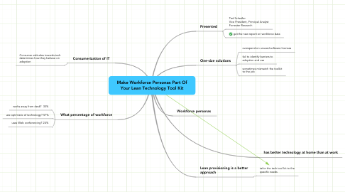 Mind Map: Make Workforce Personas Part Of