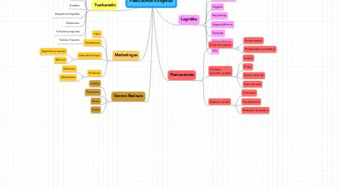 Mind Map: Pasiruosimas Kongresui