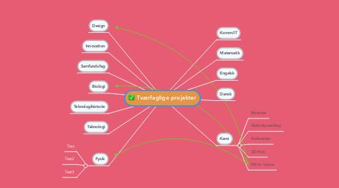 Mind Map: Tværfaglige projekter