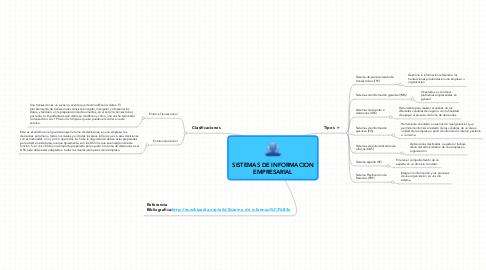 Mind Map: SISTEMAS DE INFORMACION EMPRESARIAL