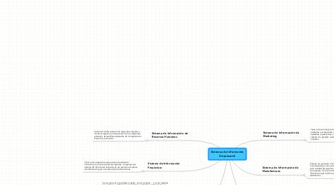 Mind Map: Sistemas de Información Empresarial