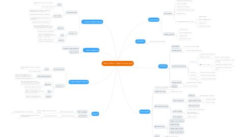 Mind Map: Портал Ваше Право (структура)