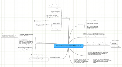 Mind Map: Inclusive Practice and Autism PP Presenters