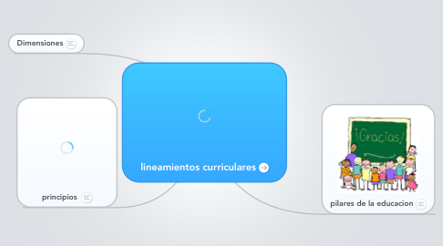 Mind Map: lineamientos curriculares
