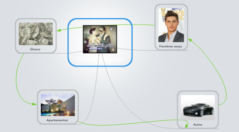 Mind Map: La combi Completa