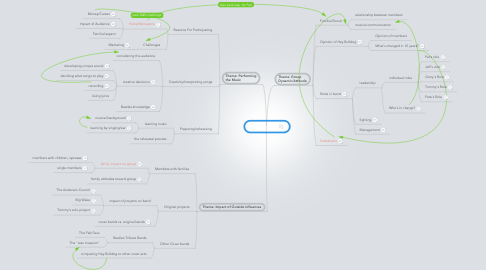 Mind Map: Hey Bulldog