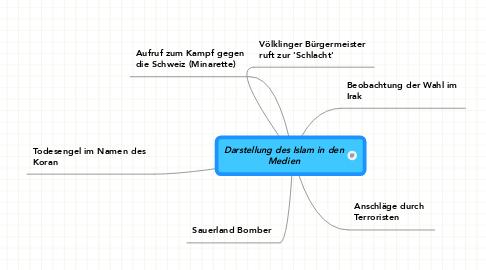 Mind Map: Darstellung des Islam in den Medien
