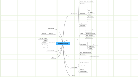 Mind Map: SG Działu Nieruchomosci