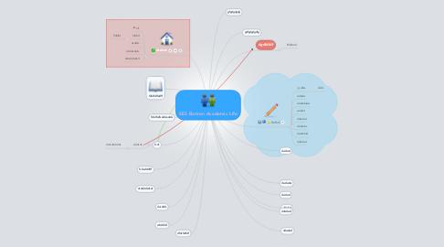 Mind Map: SES Bariran Academic Life