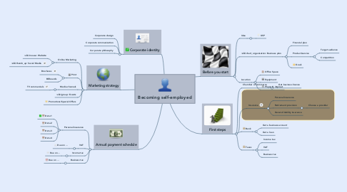 Mind Map: Becoming self-employed