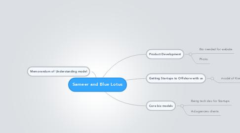 Mind Map: Sameer and Blue Lotus